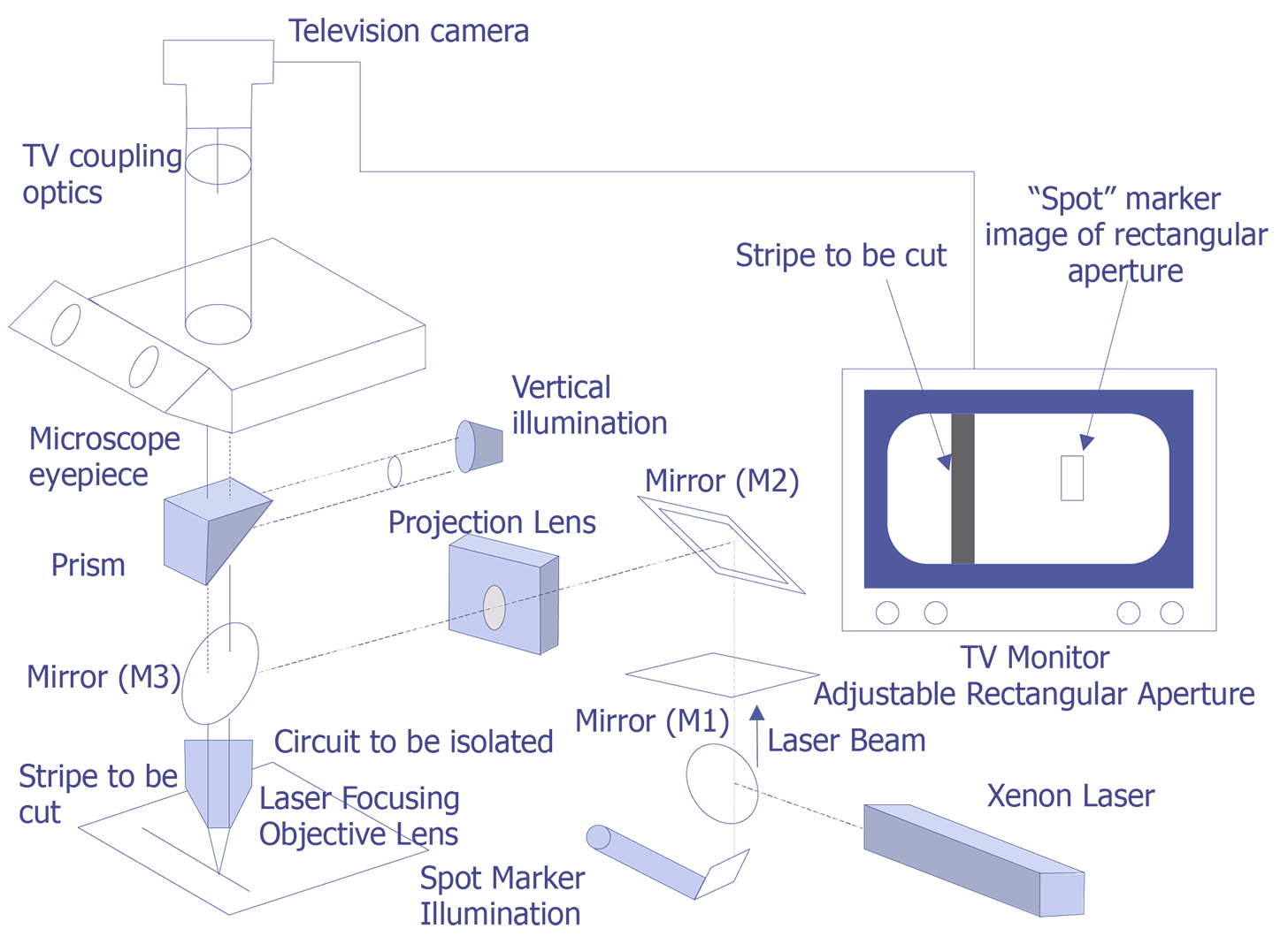 Laser Cut Diagram Explained Wiring Diagrams Schematic Cutting Semitracks Of A Xenon System Courtesy Florod Corp