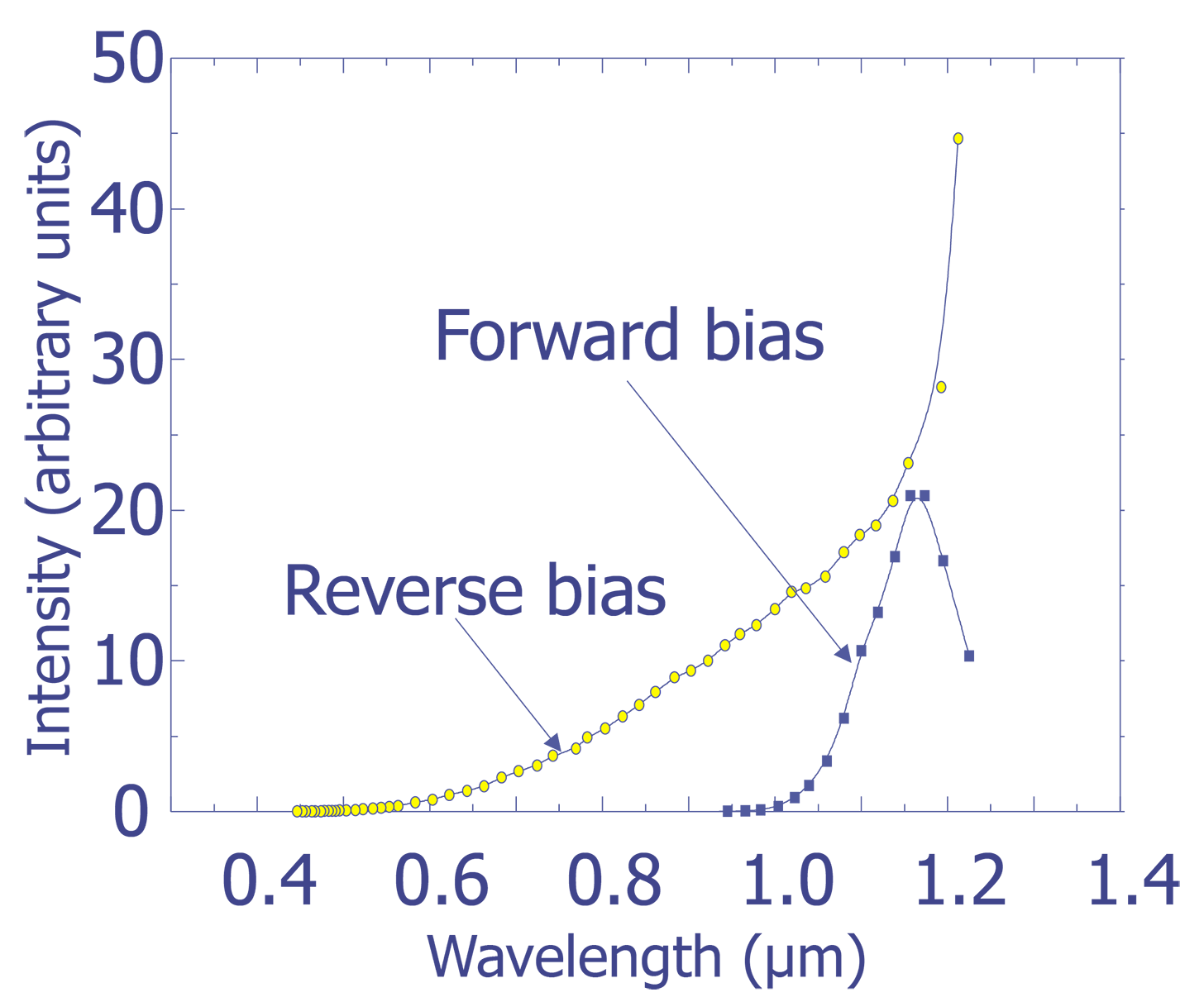 Light Emission Semitracks Understanding The Pn Junction Measured Spectra From Forward And Reverse Biased Si Junctions
